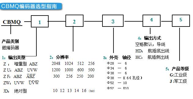磁编码器|磁编码器|北京天海科科技发展有限公司