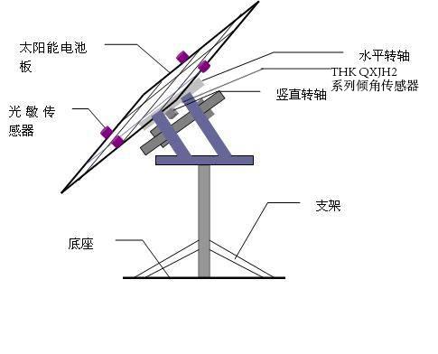 太阳能电池板自动跟踪系统倾角传感器